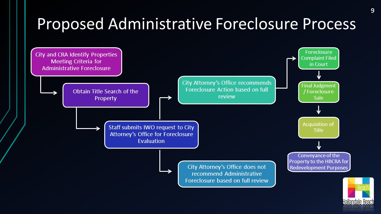 Proposed Administrative Foreclosure A formal administrative foreclosure process will enable the following: A means of quickly identifying and evaluating those properties that meet eligibility criteria for foreclosure An on-going mechanism to mitigate blighted property conditions Identifies the intent of the use of property once foreclosed upon (redevelopment) Allows for quicker and more cost effective method to foreclose on blighted properties The estimated time frame to foreclose under the proposed process for administrative foreclosure is approximately 6 to 9 months (uncontested).