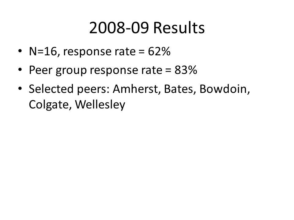 2008-09 Results N=16, response rate = 62% Peer group response rate = 83% Selected peers: Amherst, Bates, Bowdoin, Colgate, Wellesley