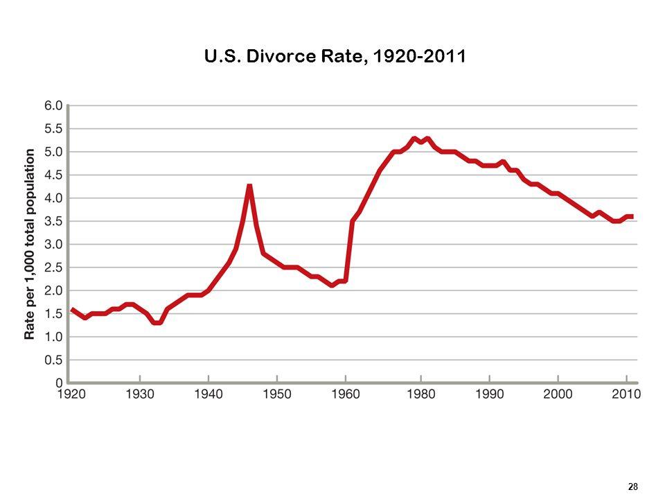 U.S. Divorce Rate, 1920-2011 28