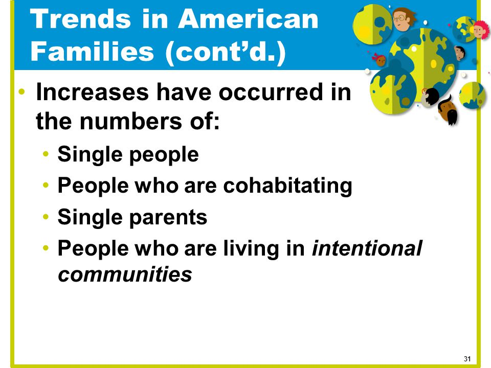 Trends in American Families (cont'd.) Increases have occurred in the numbers of: Single people People who are cohabitating Single parents People who a