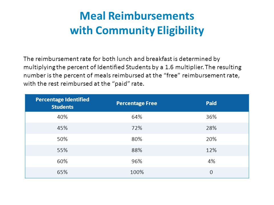 Percentage Identified Students Percentage FreePaid 40%64%36% 45%72%28% 50%80%20% 55%88%12% 60%96%4% 65%100%0 Meal Reimbursements with Community Eligibility The reimbursement rate for both lunch and breakfast is determined by multiplying the percent of Identified Students by a 1.6 multiplier.