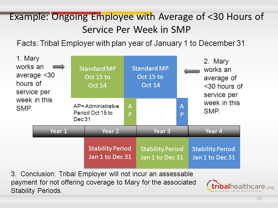 Example: Ongoing Employee with Average of <30 Hours of Service Per Week in SMP Standard MP Oct 15 to Oct 14 Standard MP Oct 15 to Oct 14 Stability Per