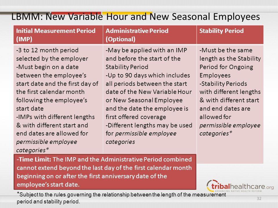 LBMM: New Variable Hour and New Seasonal Employees Initial Measurement Period (IMP) Administrative Period (Optional) Stability Period -3 to 12 month p