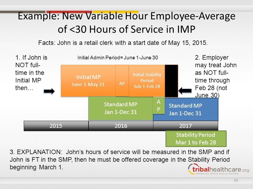 Example: New Variable Hour Employee-Average of <30 Hours of Service in IMP 2015 2016 39 Initial MP June 1-May 31 Initial MP June 1-May 31 Standard MP