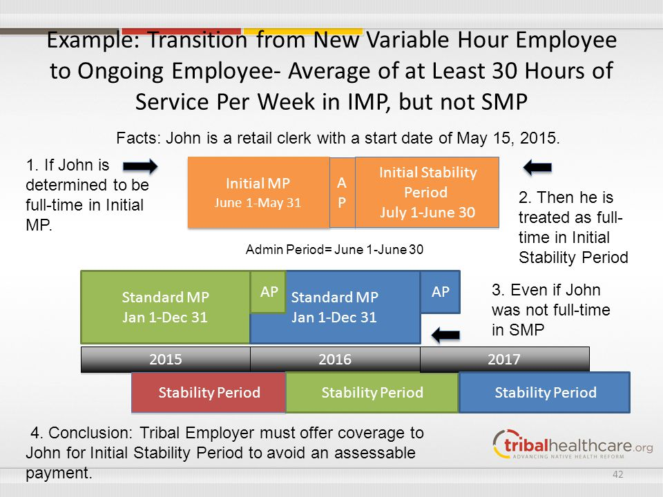 Example: Transition from New Variable Hour Employee to Ongoing Employee- Average of at Least 30 Hours of Service Per Week in IMP, but not SMP Standard
