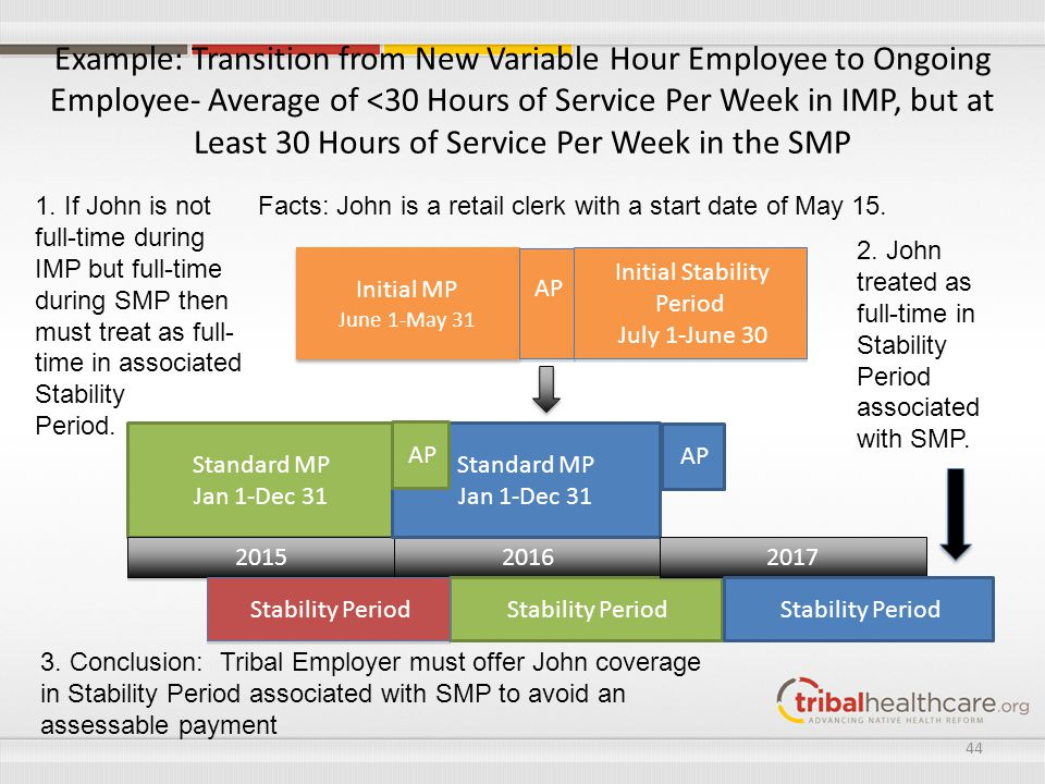 Example: Transition from New Variable Hour Employee to Ongoing Employee- Average of <30 Hours of Service Per Week in IMP, but at Least 30 Hours of Ser
