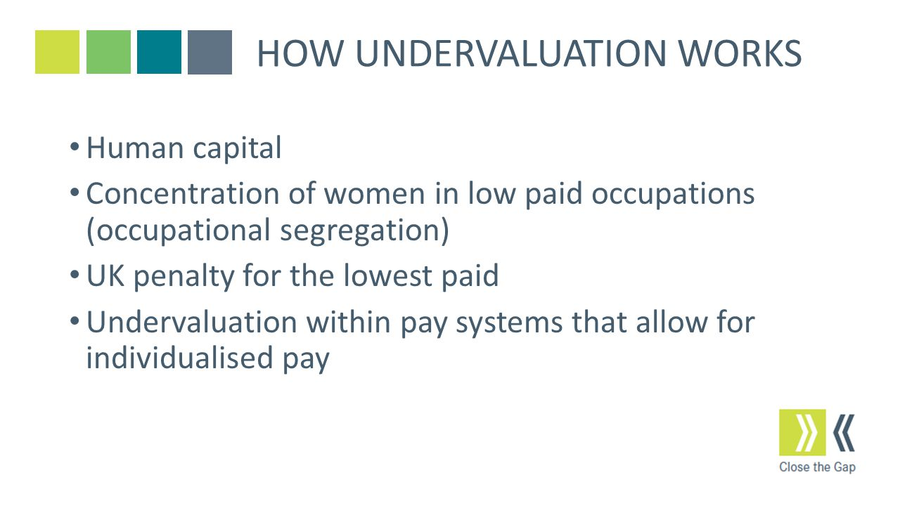 HOW UNDERVALUATION WORKS Human capital Concentration of women in low paid occupations (occupational segregation) UK penalty for the lowest paid Undervaluation within pay systems that allow for individualised pay