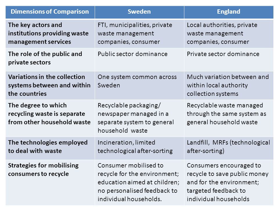 Dimensions of ComparisonSwedenEngland The key actors and institutions providing waste management services FTI, municipalities, private waste management companies, consumer Local authorities, private waste management companies, consumer The role of the public and private sectors Public sector dominancePrivate sector dominance Variations in the collection systems between and within the countries One system common across Sweden Much variation between and within local authority collection systems The degree to which recycling waste is separate from other household waste Recyclable packaging/ newspaper managed in a separate system to general household waste Recyclable waste managed through the same system as general household waste The technologies employed to deal with waste Incineration, limited technological after-sorting Landfill, MRFs (technological after-sorting) Strategies for mobilising consumers to recycle Consumer mobilised to recycle for the environment; education aimed at children; no personalised feedback to individual households.