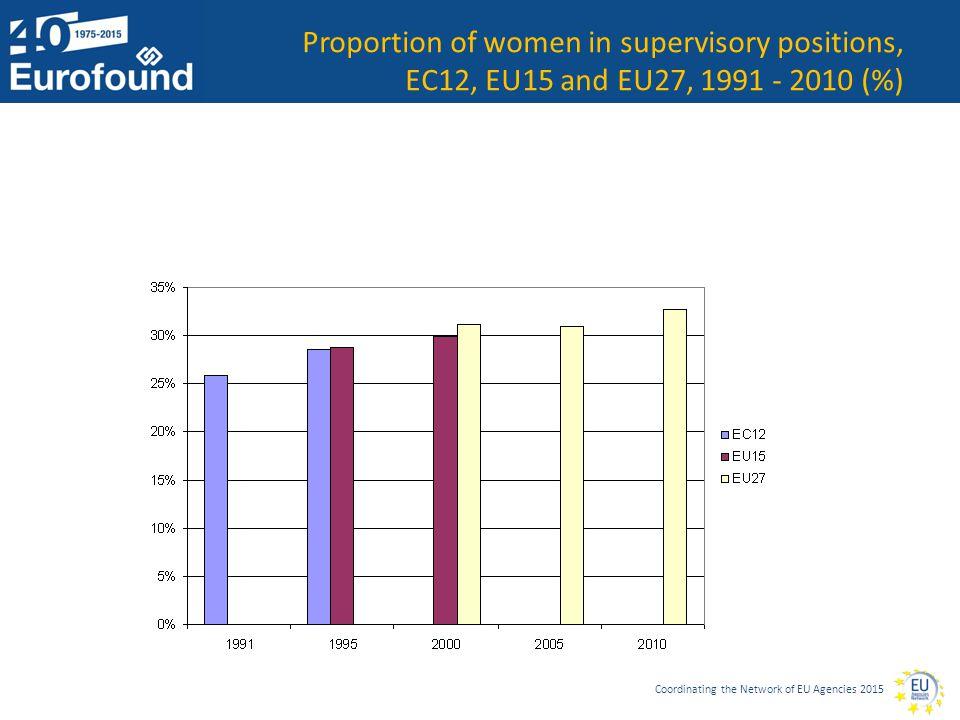 Coordinating the Network of EU Agencies 2015 Proportion of women in supervisory positions, EC12, EU15 and EU27, 1991 - 2010 (%)