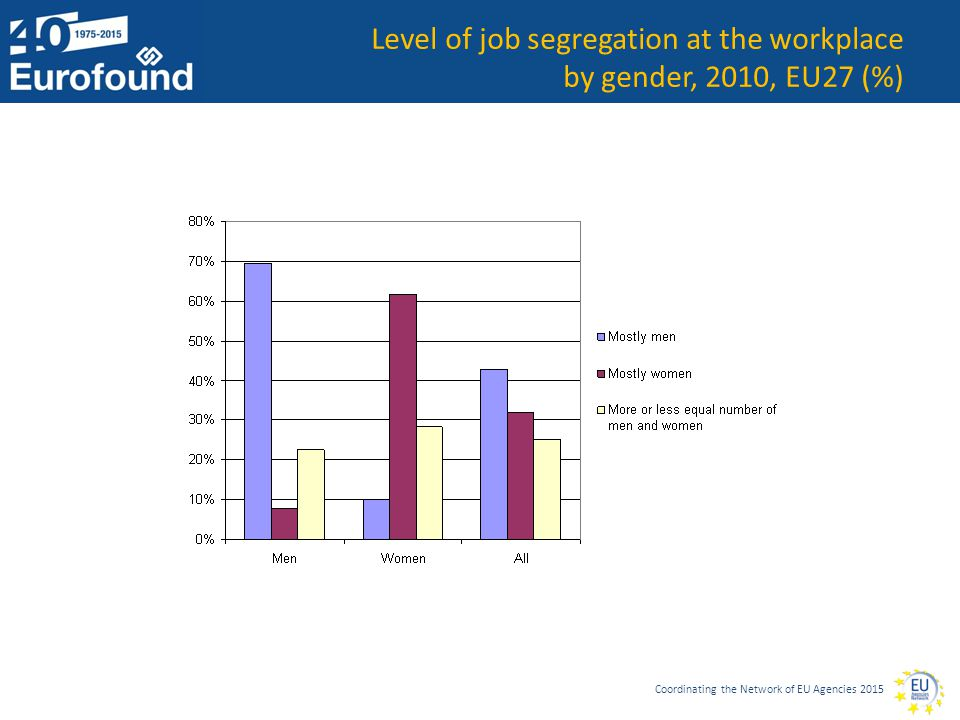 Coordinating the Network of EU Agencies 2015 Level of job segregation at the workplace by gender, 2010, EU27 (%)