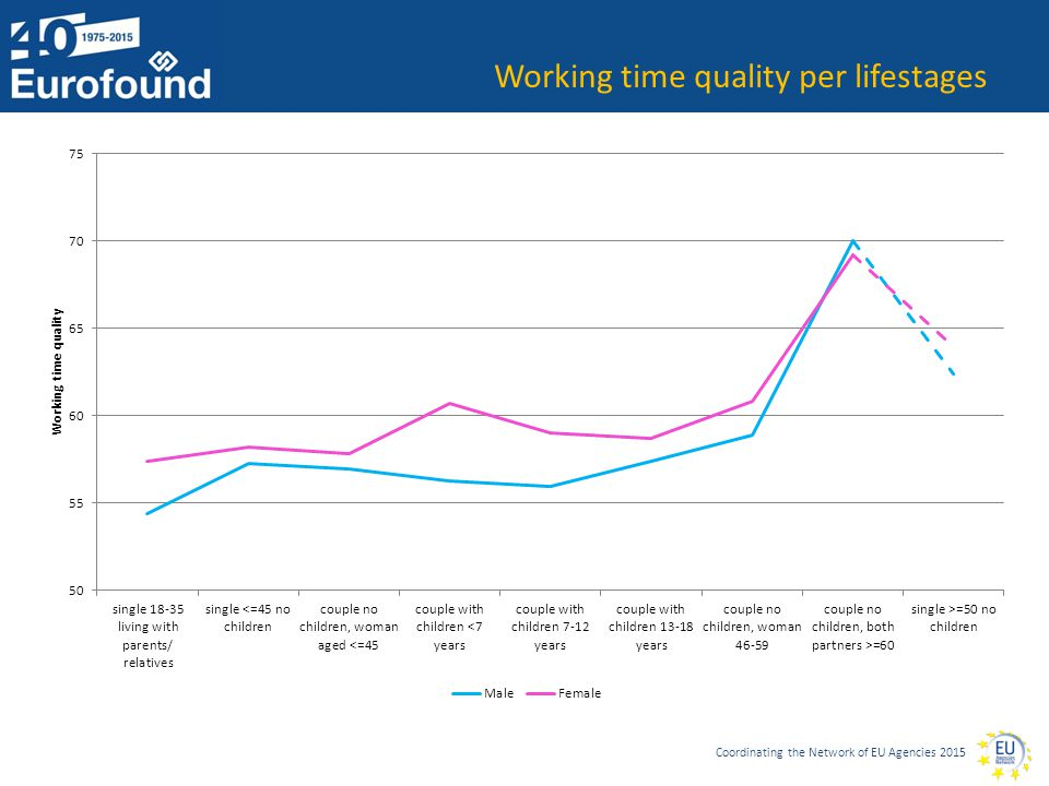 Coordinating the Network of EU Agencies 2015 Working time quality per lifestages