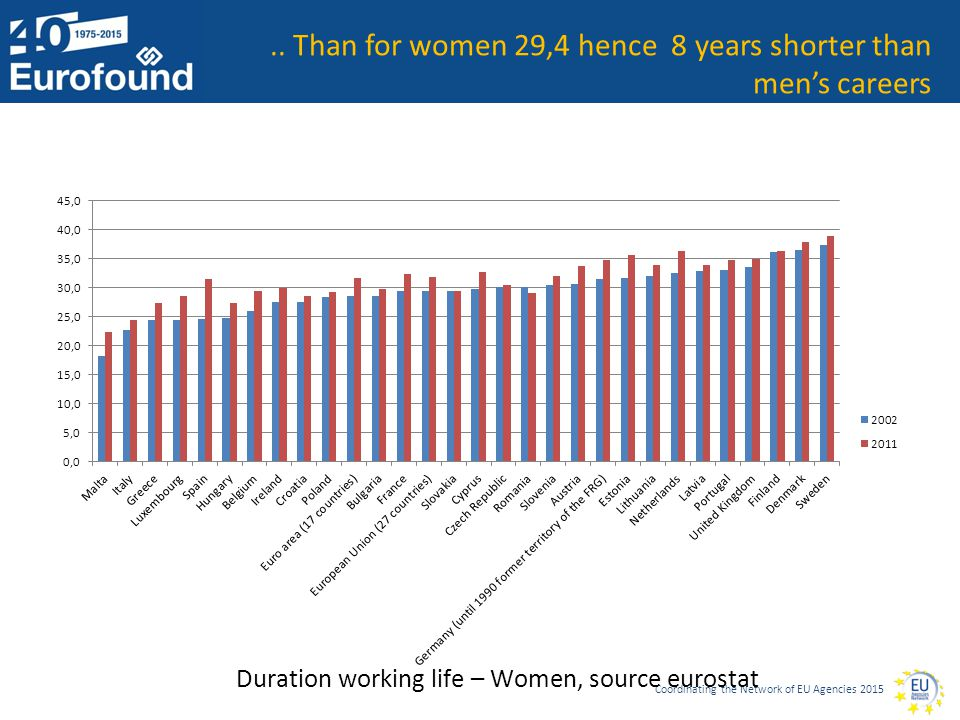 Coordinating the Network of EU Agencies 2015.. Than for women 29,4 hence 8 years shorter than men's careers Duration working life – Women, source euro