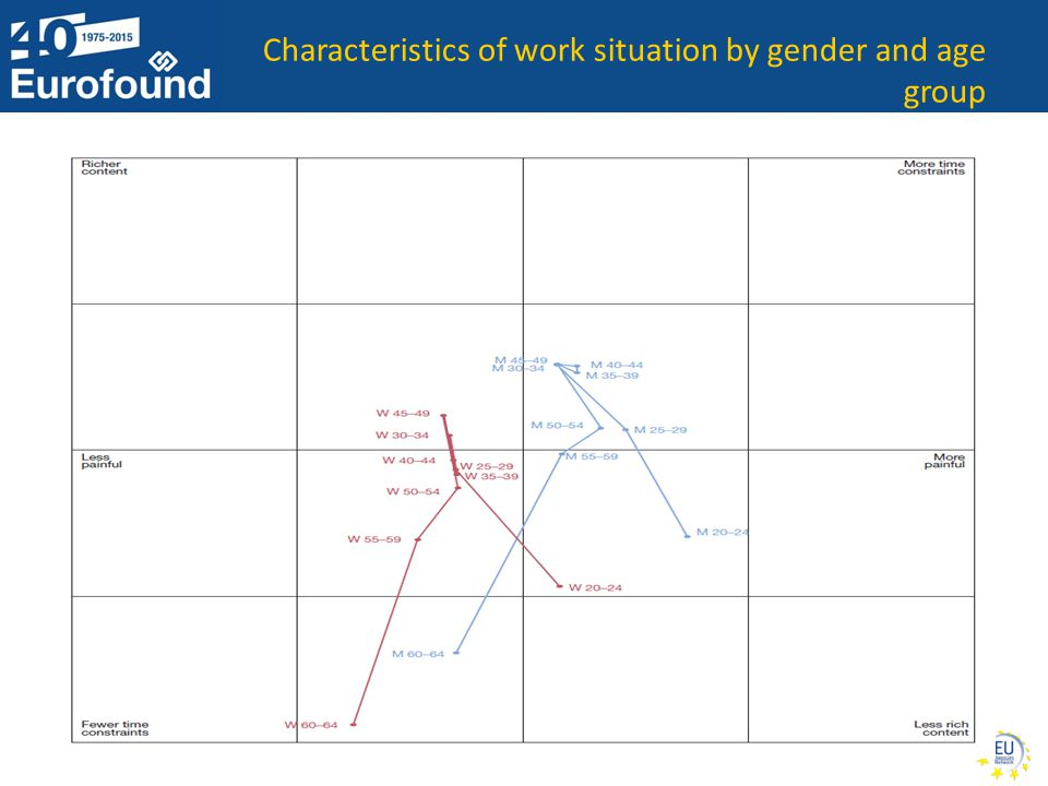 Coordinating the Network of EU Agencies 2015 Characteristics of work situation by gender and age group