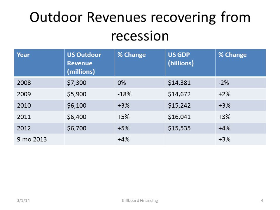 Outdoor Revenues recovering from recession YearUS Outdoor Revenue (millions) % ChangeUS GDP (billions) % Change 2008$7,3000%$14,381-2% 2009$5,900-18%$14,672+2% 2010$6,100+3%$15,242+3% 2011$6,400+5%$16,041+3% 2012$6,700+5%$15,535+4% 9 mo 2013+4%+3% Billboard Financing3/1/144