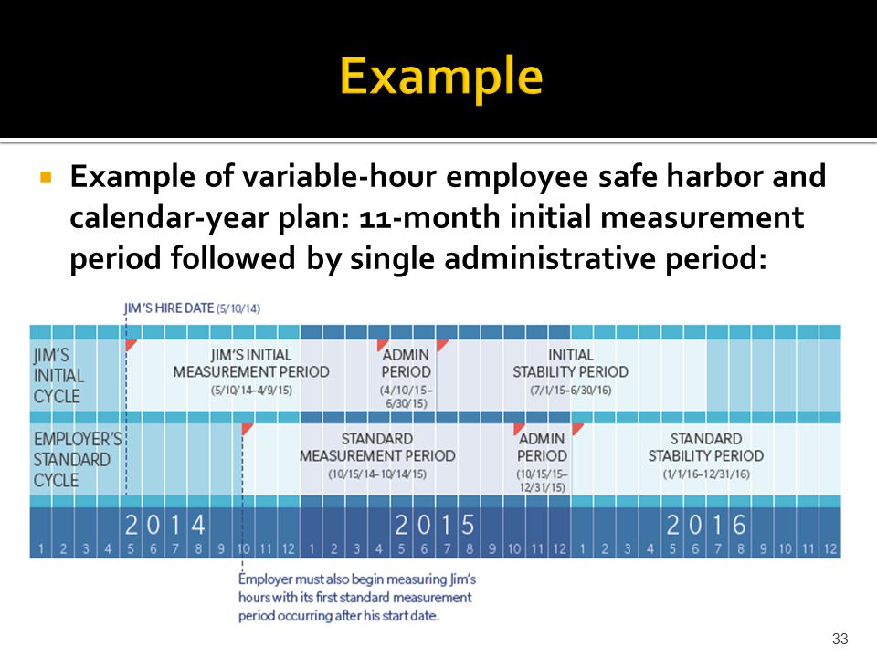  Example of variable-hour employee safe harbor and calendar-year plan: 11-month initial measurement period followed by single administrative period:  33