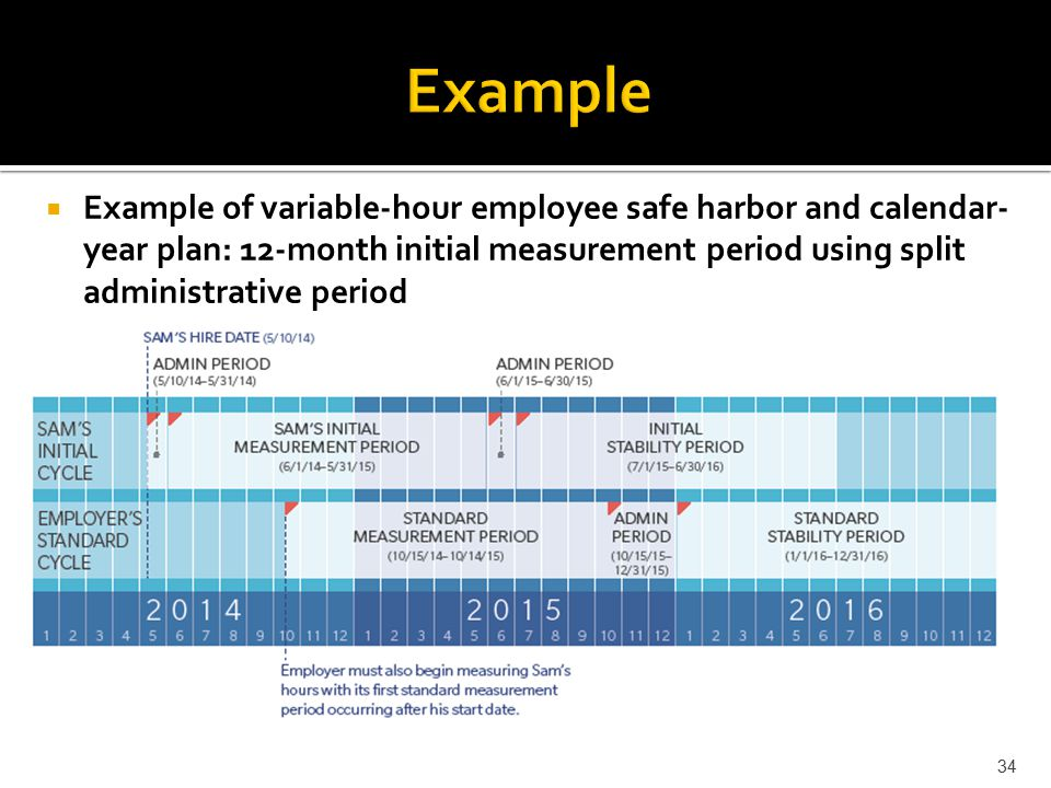  Example of variable-hour employee safe harbor and calendar- year plan: 12-month initial measurement period using split administrative period 34