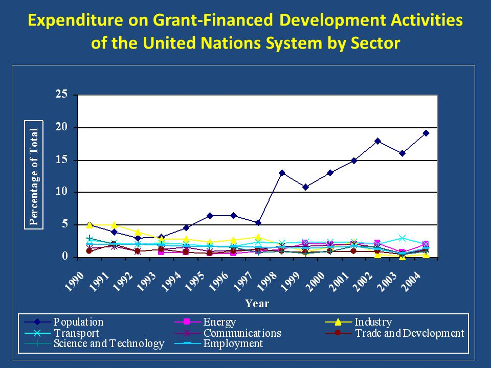 Expenditure on Grant-Financed Development Activities of the United Nations System by Sector