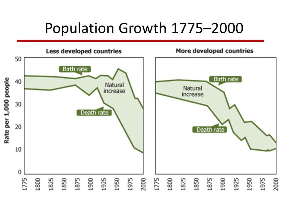 Population Growth 1775–2000