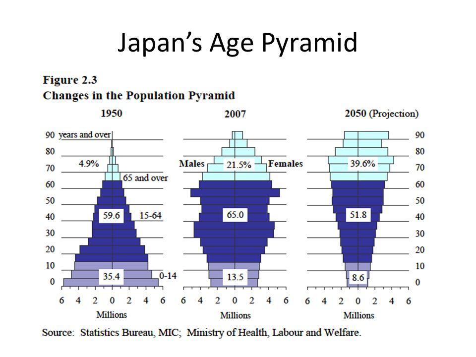 Japan's Age Pyramid