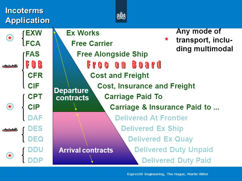 Departure contracts Any mode of transport, inclu- ding multimodal * EXW Ex Works FCA Free Carrier FAS Free Alongside Ship Arrival contracts * * * Departure contracts CFR Cost and Freight CIF Cost, Insurance and Freight CPT Carriage Paid To CIP Carriage & Insurance Paid to...