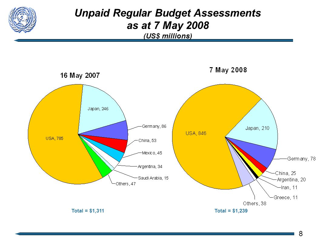 Unpaid Regular Budget Assessments as at 7 May 2008 (US$ millions) Total = $1,311Total = $1,239 8