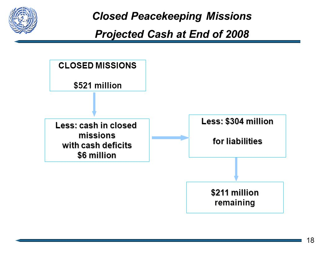 Closed Peacekeeping Missions Projected Cash at End of 2008 18 CLOSED MISSIONS $521 million Less: cash in closed missions with cash deficits $6 million $211 million remaining Less: $304 million for liabilities
