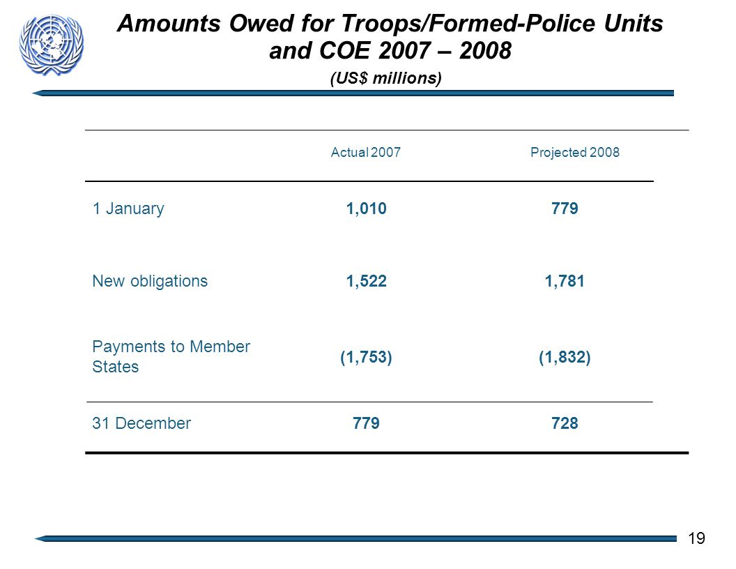Amounts Owed for Troops/Formed-Police Units and COE 2007 – 2008 Actual 2007Projected 2008 1 January1,010779 New obligations1,5221,781 Payments to Member States (1,753)(1,832) 31 December779728 (US$ millions) 19