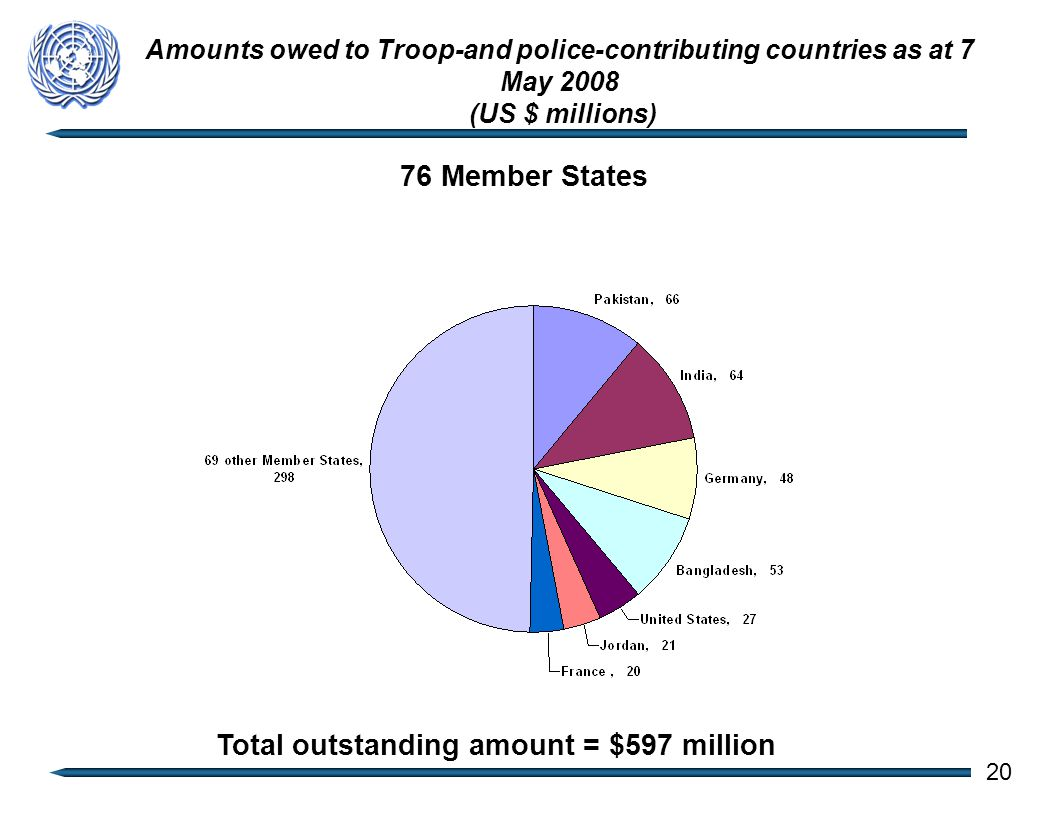 Amounts owed to Troop-and police-contributing countries as at 7 May 2008 (US $ millions) 76 Member States Total outstanding amount = $597 million 20