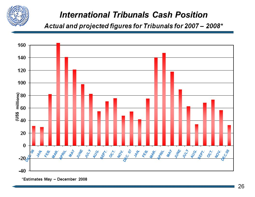 International Tribunals Cash Position Actual and projected figures for Tribunals for 2007 – 2008* (US$ millions) 26 *Estimates May – December 2008