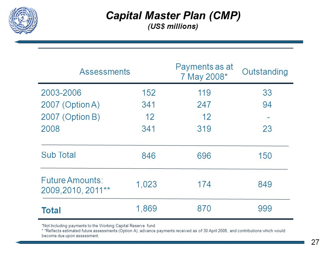 Capital Master Plan (CMP) (US$ millions) Assessments Payments as at 7 May 2008* Outstanding 2003-2006 2007 (Option A) 2007 (Option B) 2008 152 341 12 341 119 247 12 319 33 94 - 23 Sub Total 846696150 Future Amounts: 2009,2010, 2011** Total 1,023 1,869 174 870 849 999 27 *Not Including payments to the Working Capital Reserve fund * *Reflects estimated future assessments (Option A), advance payments received as of 30 April 2008, and contributions which would become due upon assessment.