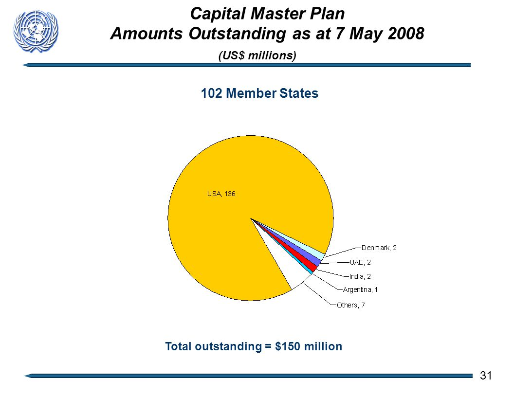 102 Member States Total outstanding = $150 million (US$ millions) Capital Master Plan Amounts Outstanding as at 7 May 2008 31