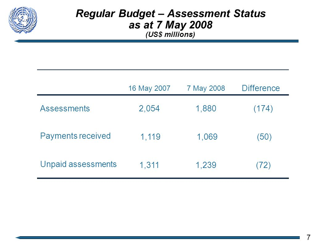 Regular Budget – Assessment Status as at 7 May 2008 (US$ millions) 16 May 20077 May 2008 Difference Assessments2,0541,880 (174) Payments received 1,119 1,069 (50) Unpaid assessments 1,3111,239 (72) 7