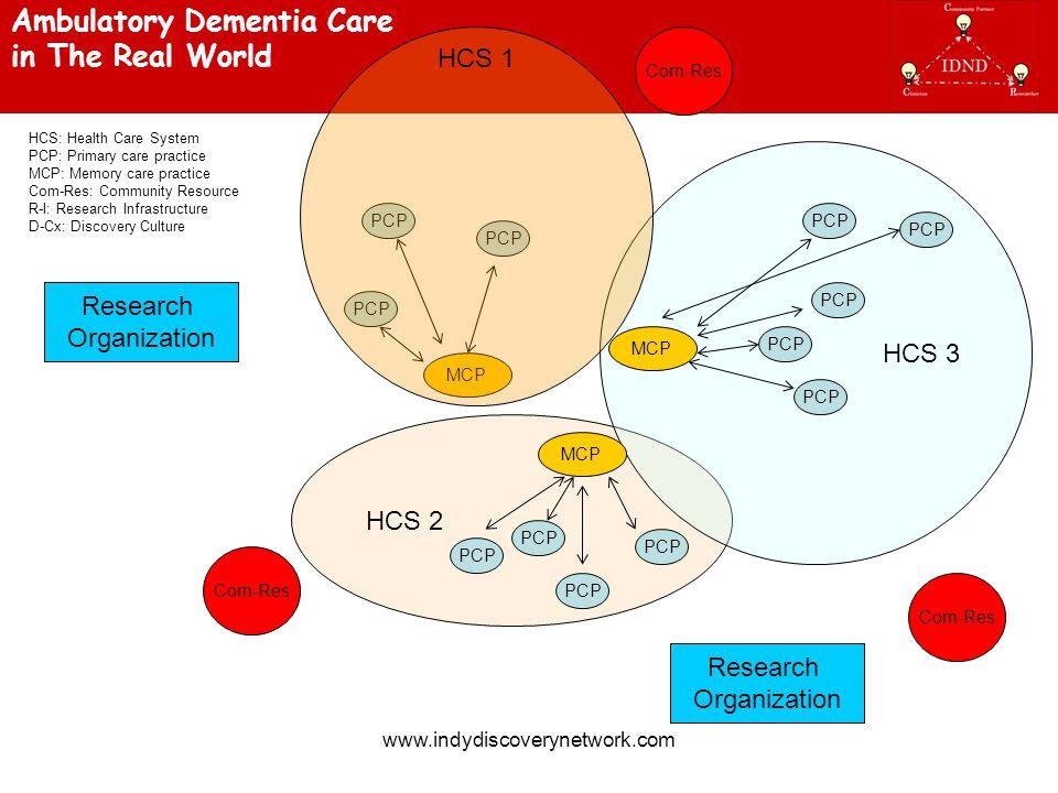 www.indydiscoverynetwork.com HCS 2 HCS 3 PCP MCP Com-Res PCP HCS: Health Care System PCP: Primary care practice MCP: Memory care practice Com-Res: Com
