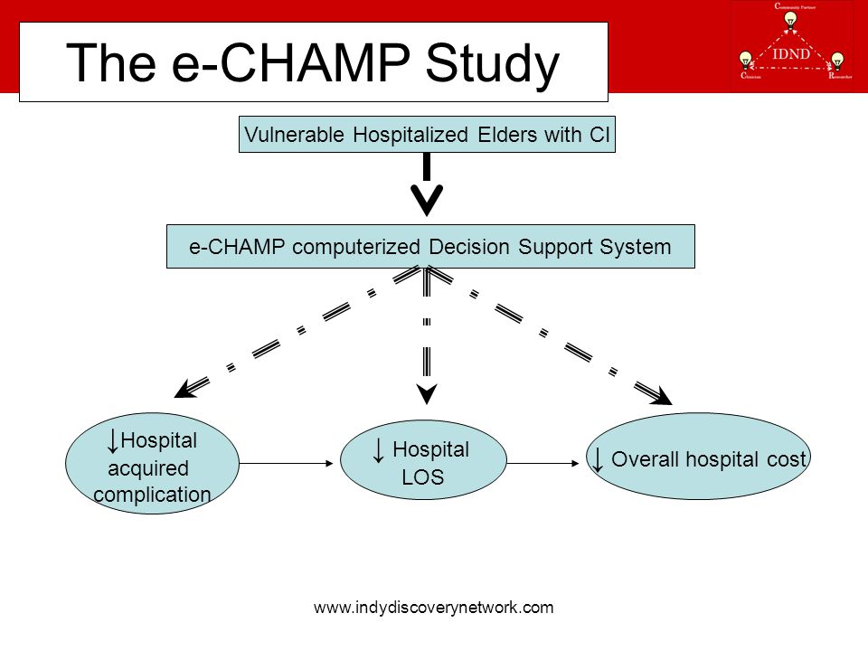 www.indydiscoverynetwork.com The e-CHAMP Study e-CHAMP computerized Decision Support System ↓ Hospital acquired complication ↓ Hospital LOS ↓ Overall hospital cost Vulnerable Hospitalized Elders with CI