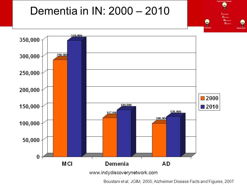 www.indydiscoverynetwork.com Dementia in IN: 2000 – 2010 Boustani et al, JGIM, 2005; Alzheimer Disease Facts and Figures, 2007