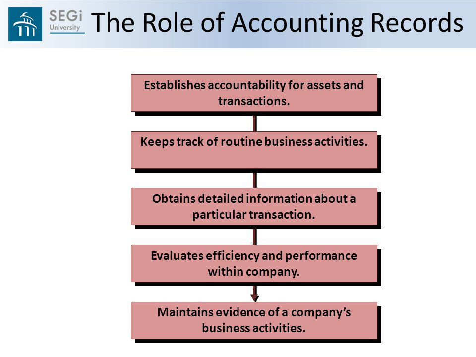 The Role of Accounting Records Establishes accountability for assets and transactions.