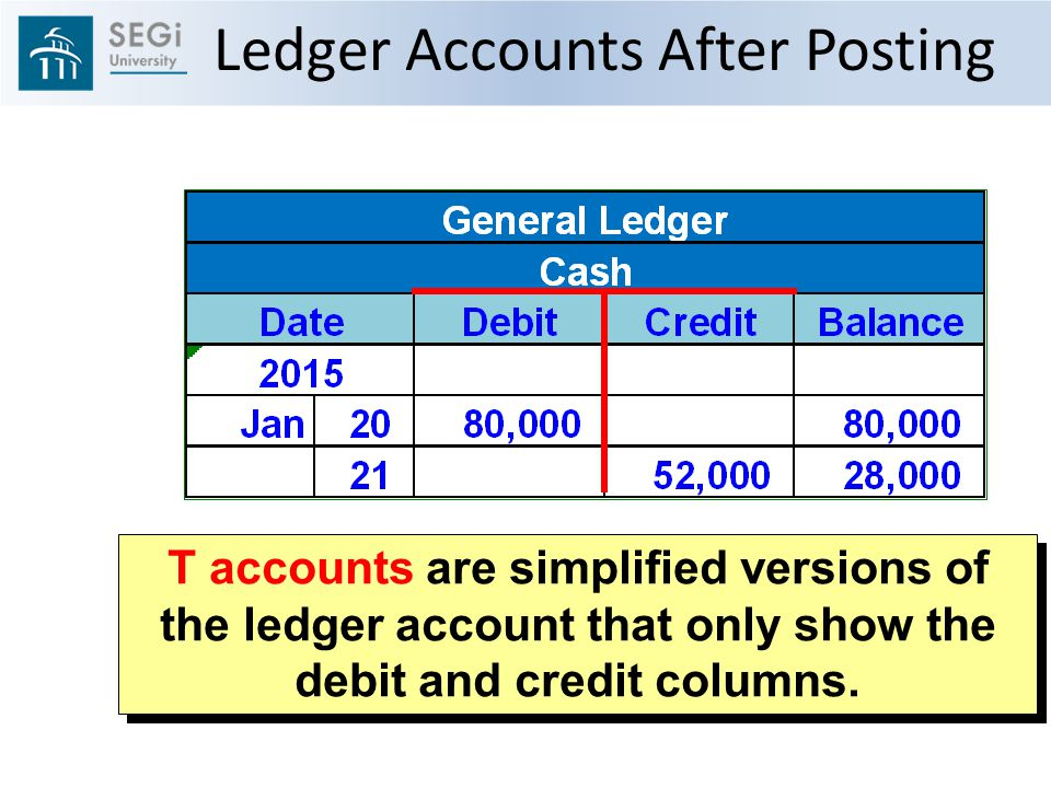 T accounts are simplified versions of the ledger account that only show the debit and credit columns.