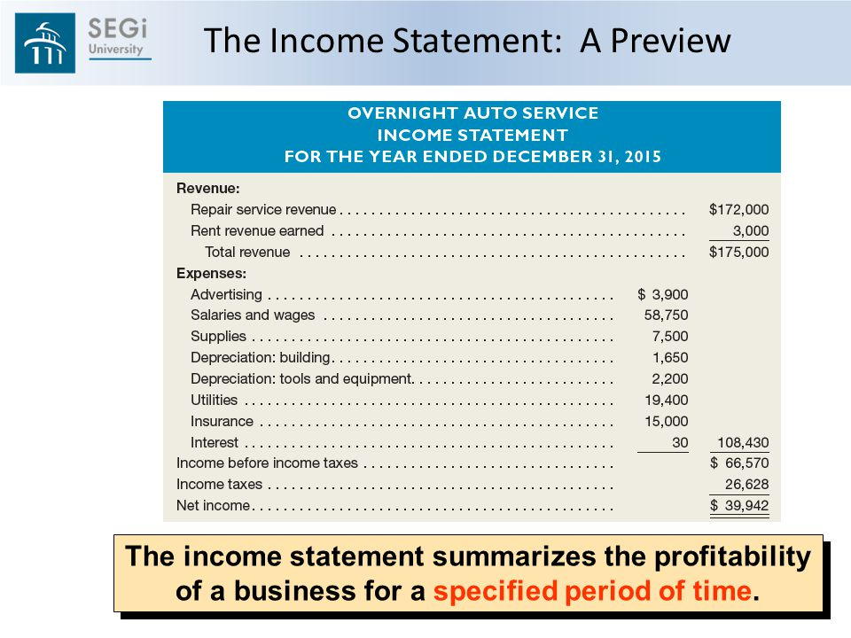 The income statement summarizes the profitability of a business for a specified period of time.