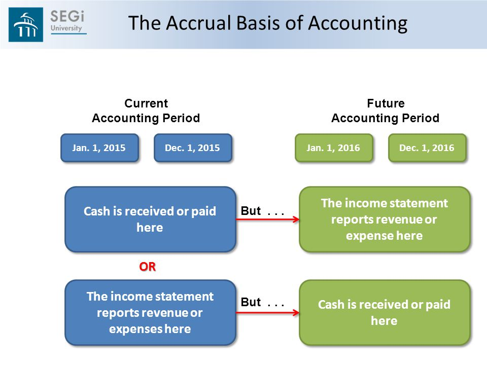 The Accrual Basis of Accounting Current Accounting Period Future Accounting Period Jan.