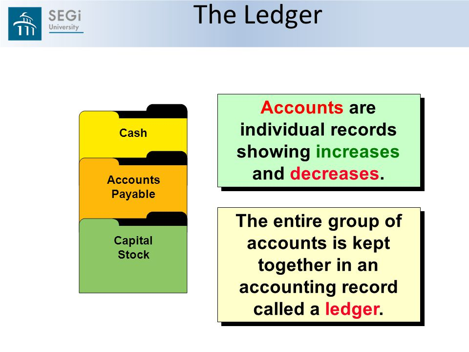 The Ledger The entire group of accounts is kept together in an accounting record called a ledger.