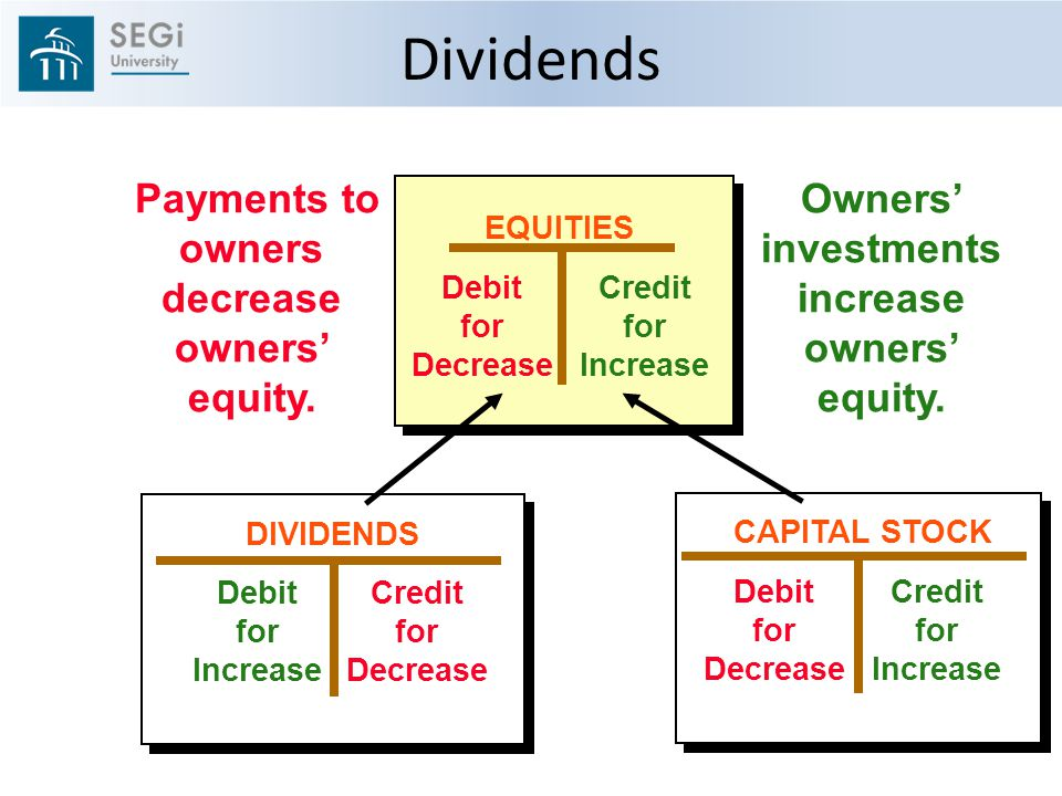 EQUITIES Debit for Decrease Credit for Increase Payments to owners decrease owners' equity.