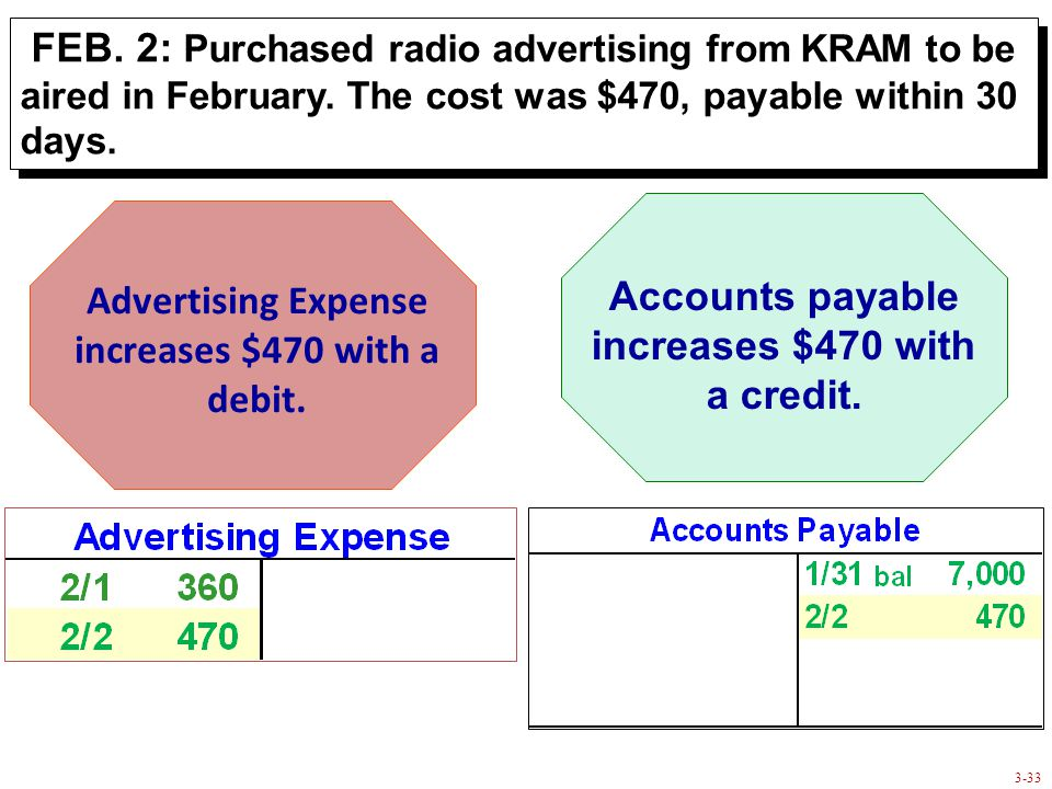 3-33 FEB. 2: Purchased radio advertising from KRAM to be aired in February.