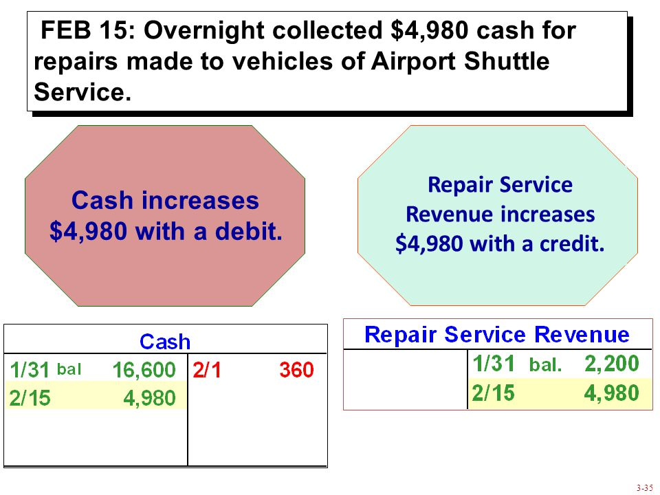 3-35 Cash increases $4,980 with a debit. Repair Service Revenue increases $4,980 with a credit.