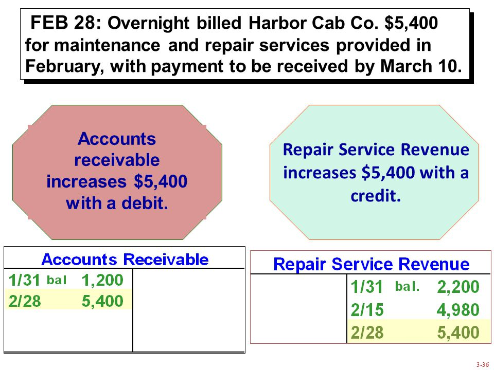3-36 Accounts receivable increases $5,400 with a debit.