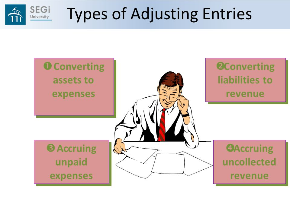  Converting assets to expenses  Accruing unpaid expenses  Converting liabilities to revenue  Accruing uncollected revenue Types of Adjusting Entries