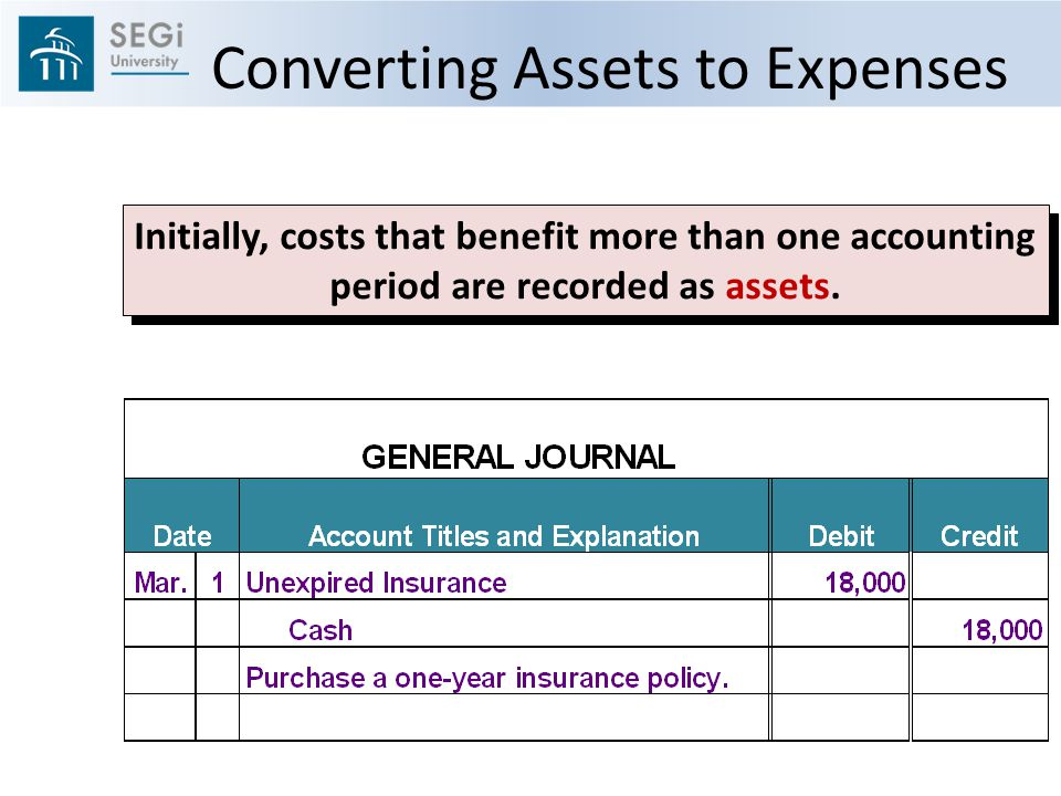 Initially, costs that benefit more than one accounting period are recorded as assets.