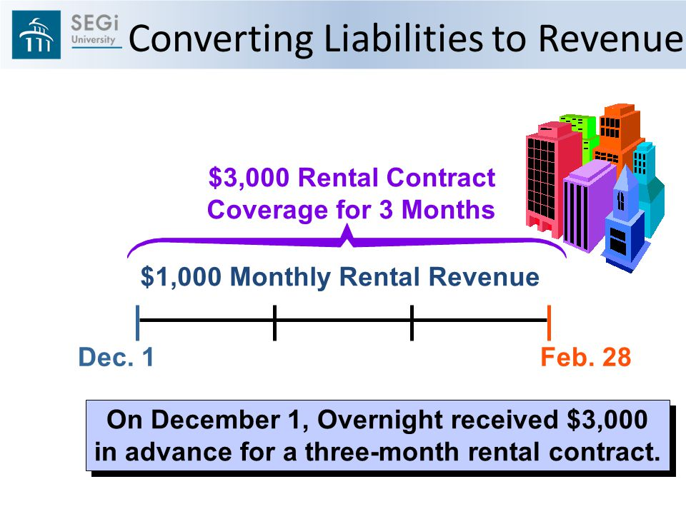 Dec. 1Feb. 28 $3,000 Rental Contract Coverage for 3 Months $1,000 Monthly Rental Revenue On December 1, Overnight received $3,000 in advance for a thr