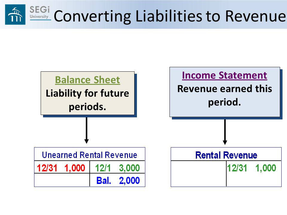 Income Statement Revenue earned this period. Income Statement Revenue earned this period.