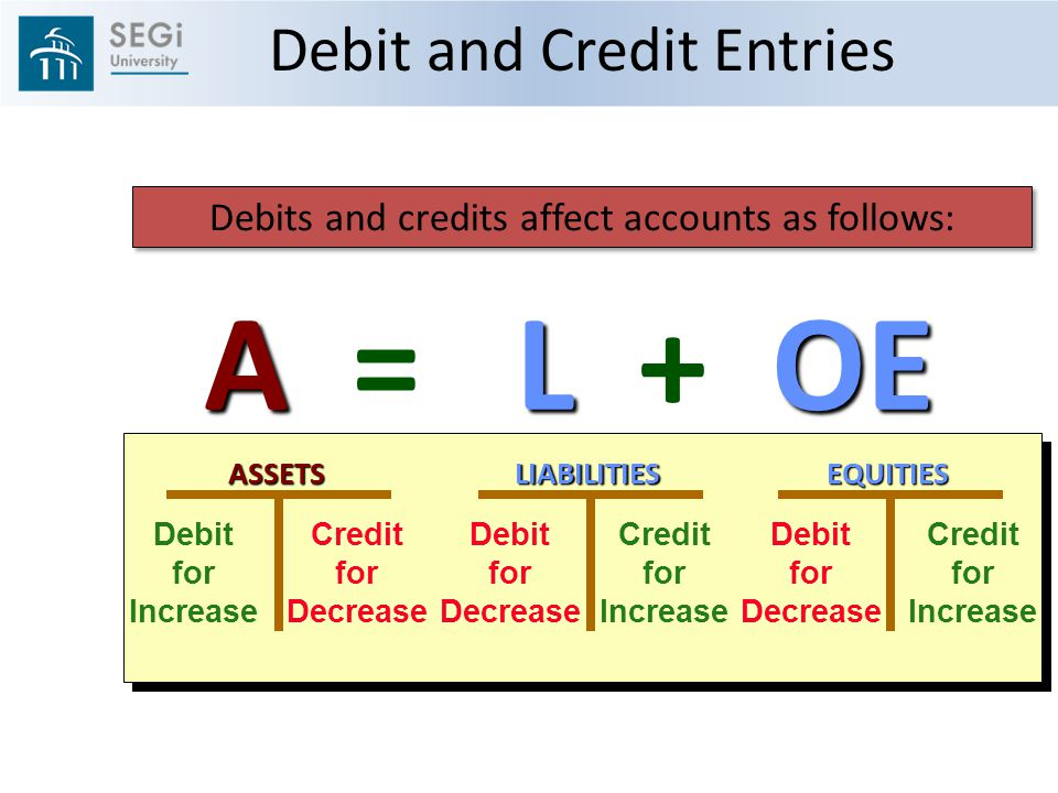 ALOE A = L + OEASSETS Debit for Increase Credit for DecreaseEQUITIES Debit for Decrease Credit for IncreaseLIABILITIES Debit for Decrease Credit for Increase Debits and credits affect accounts as follows: Debit and Credit Entries
