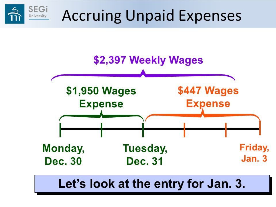 Monday, Dec. 30 Friday, Jan. 3 $2,397 Weekly Wages Let's look at the entry for Jan.